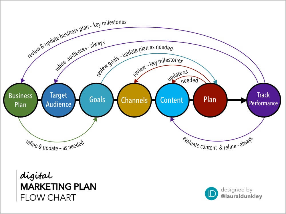 digital marketing plan flow chart graphic Laura Dunkley