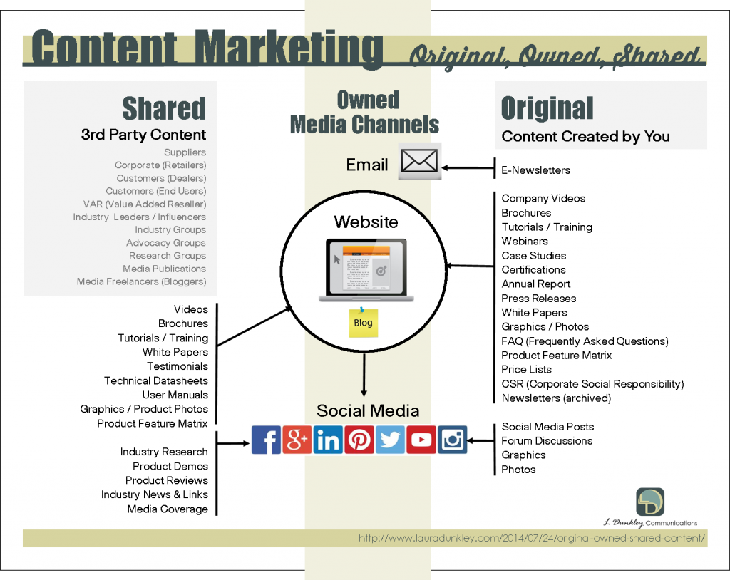 Integrated-Content-Marketing-Plan-Chart