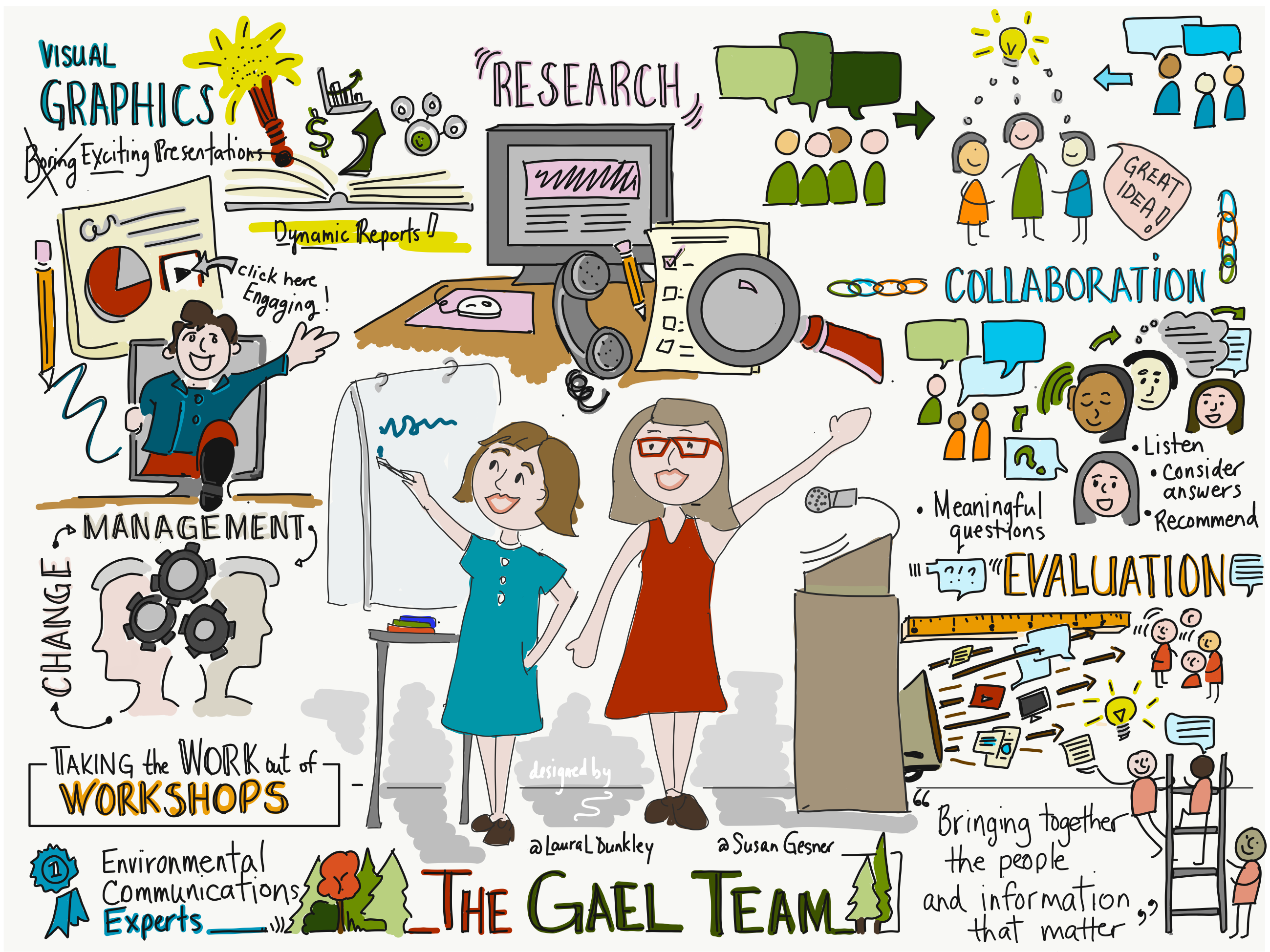 The GAEL Team Workshop Sketch note Infographic