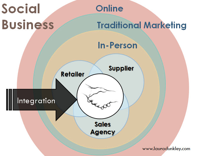 What is Social Business? Image Laura Dunkley