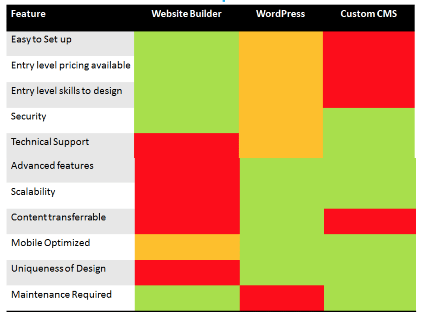 Website Platform Options Matrix