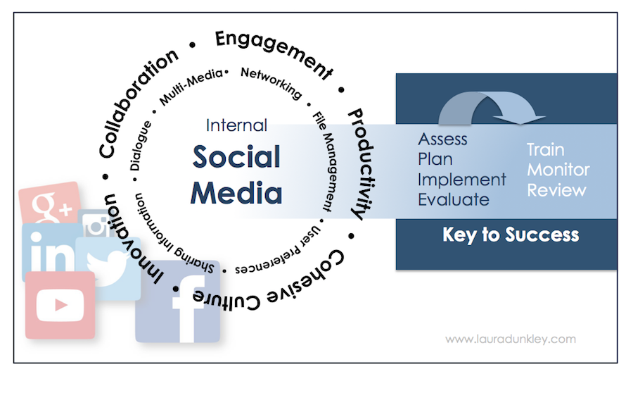 social-media-internal-comm-graphic-key