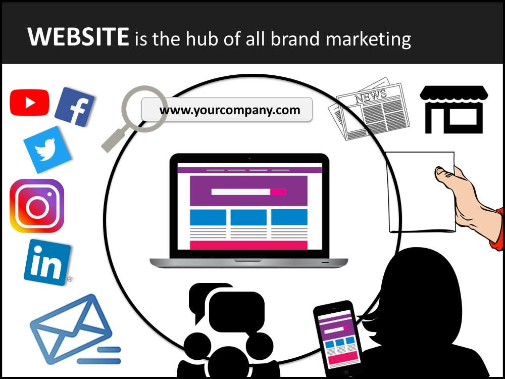 Website hub of brand marketing graphic